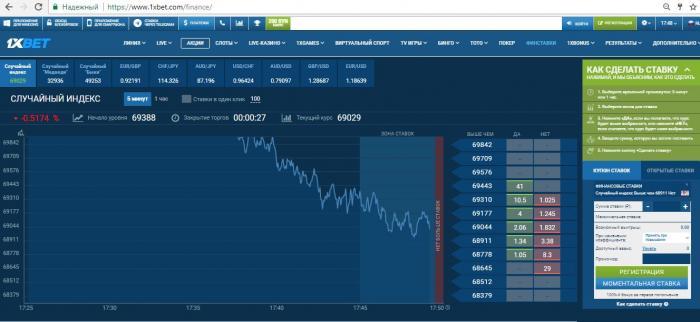 Финансовые ставки в БК 1хбет