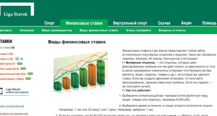 «Лига ставок» финансовые ставки